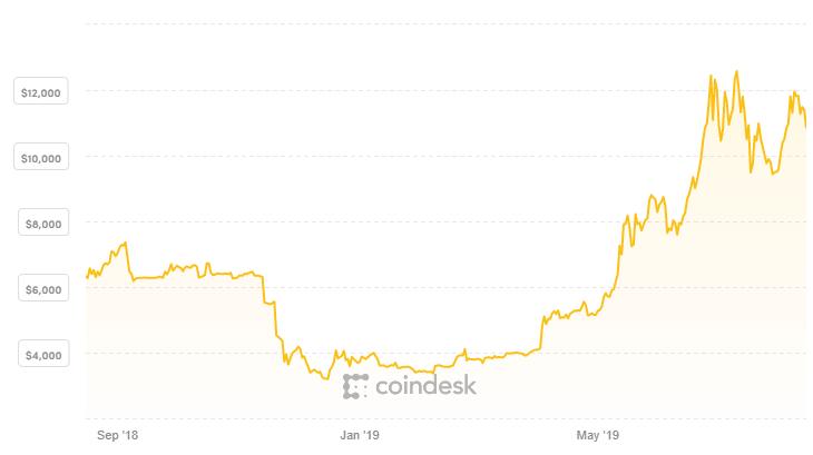 pris bitcoin iop btc tradingview
