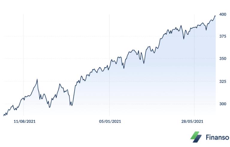 Graf för Vanguard S&P 500 ETF