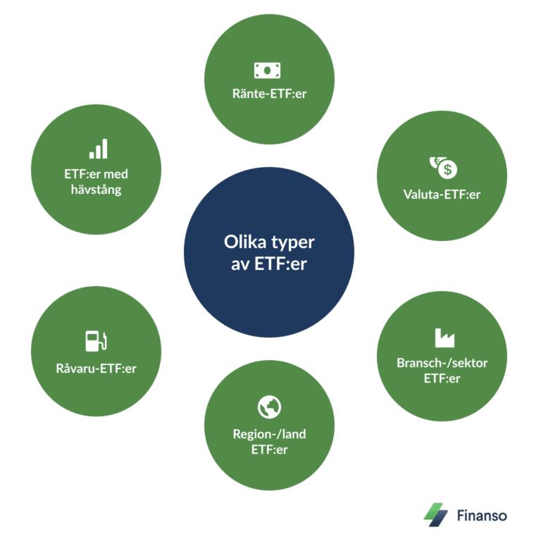 Investera i ETF