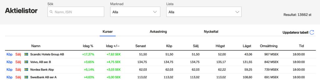 Nordnet aktier lista