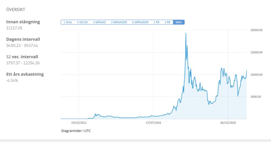 Översikt över bitcoin hos eToro.