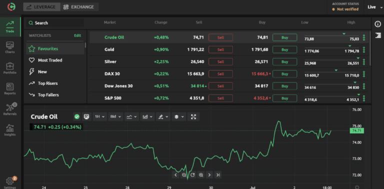 Investeringsmöjligheter på Currency.com